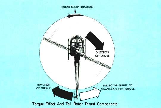 مفاهيم عامة حول عمل المروحيات والطوافات Tailrotorcompensate